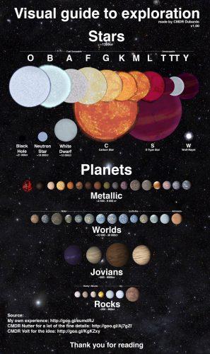 Classificazione dei corpi celesti, click per ingrandire